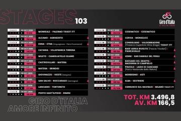 Giro d'Italia 2020: dal 3 al 25 ottobre riparte la grande carovana rosa