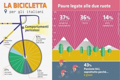Bici che passione: il rapporto degli italiani con la bicicletta